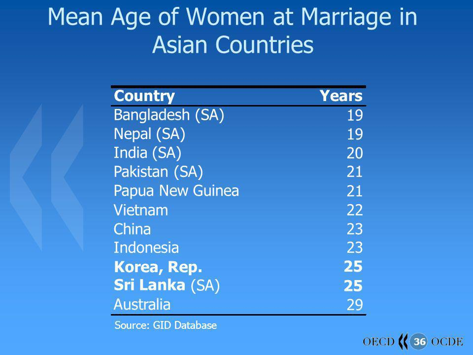 Mean Age of Women at Marriage in Asian Countries