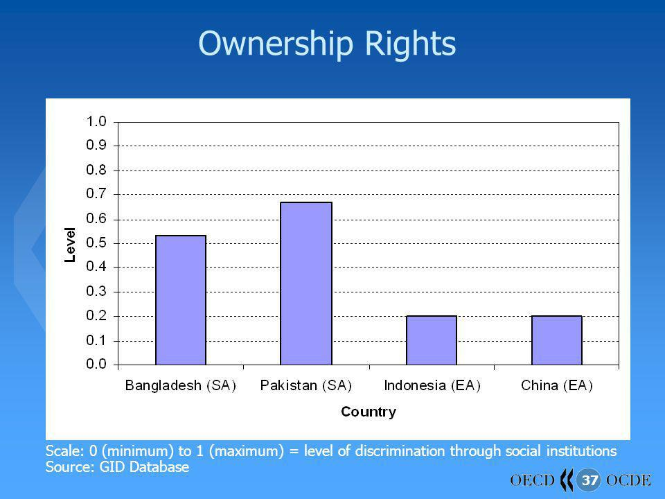 Ownership Rights Scale: 0 (minimum) to 1 (maximum) = level of discrimination through social institutions.