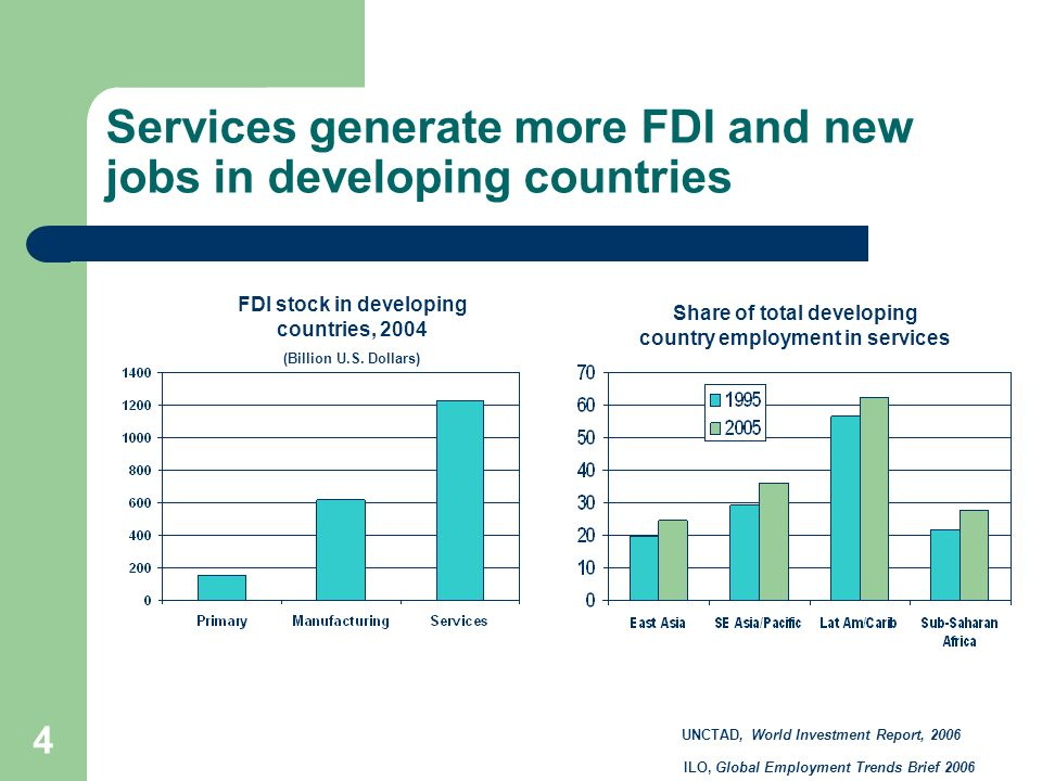 Services generate more FDI and new jobs in developing countries