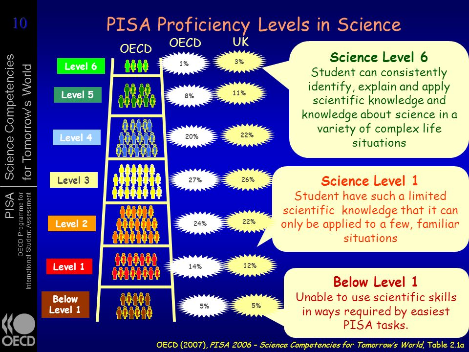 PISA Proficiency Levels in Science
