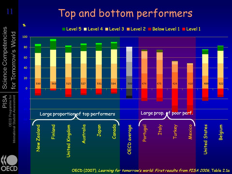 Top and bottom performers