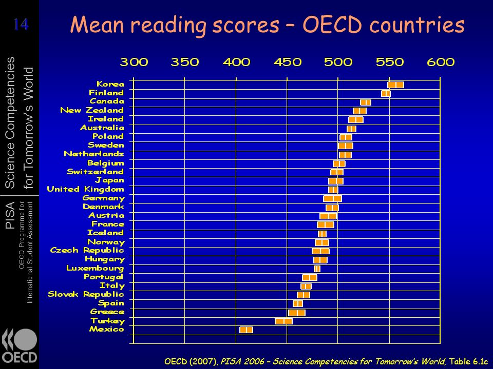 Mean reading scores – OECD countries