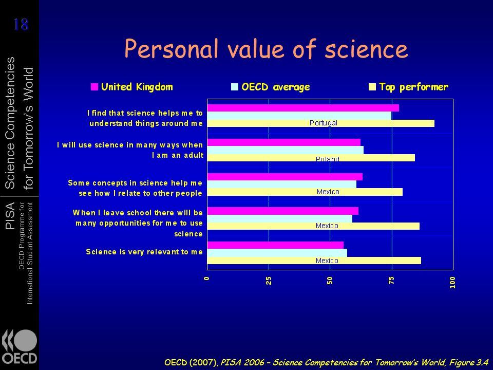 Personal value of science