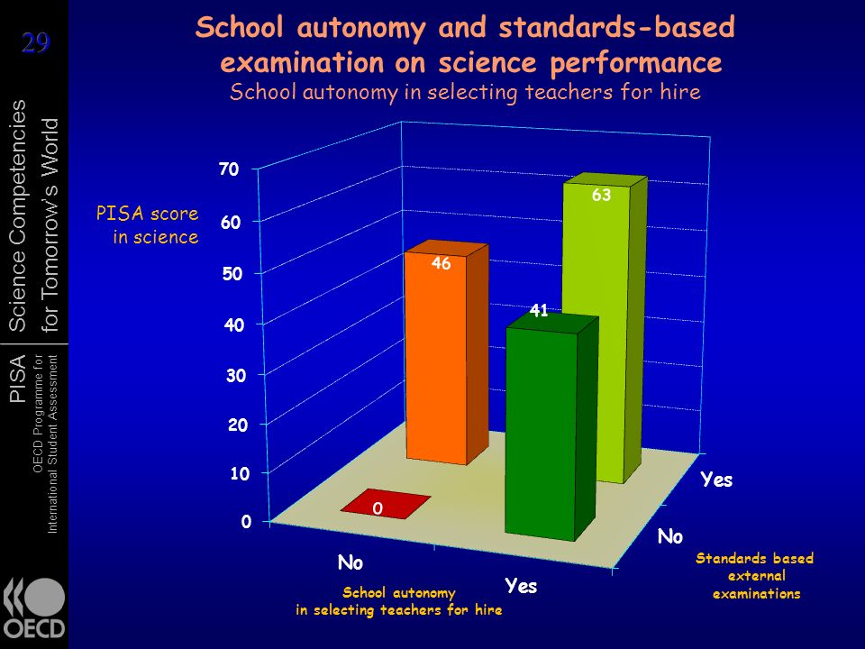 School autonomy and standards-based examination on science performance School autonomy in selecting teachers for hire