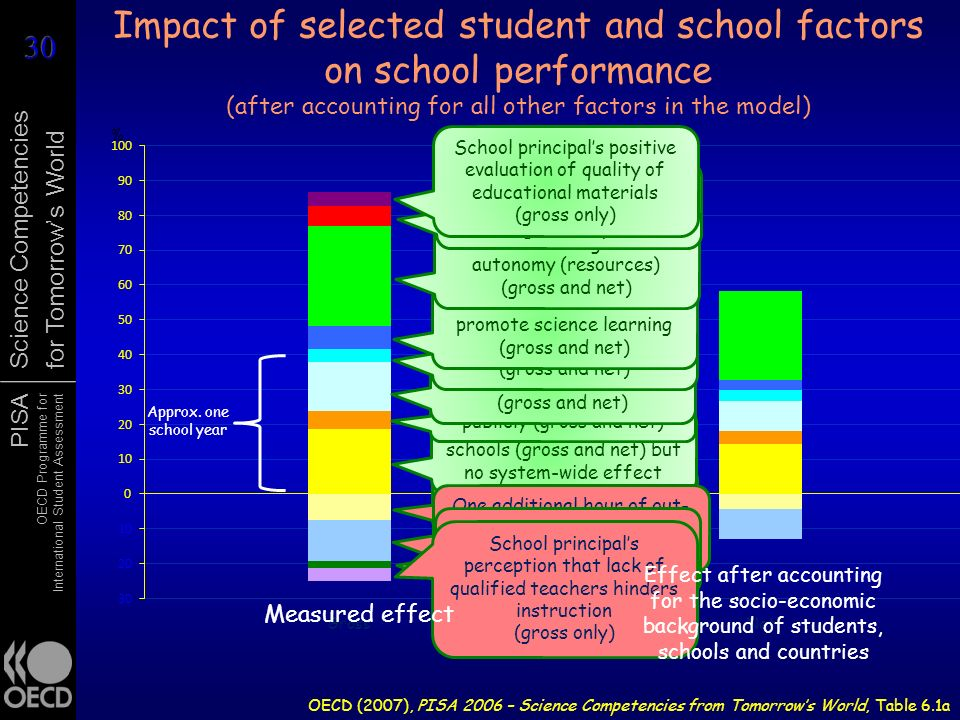 Impact of selected student and school factors on school performance (after accounting for all other factors in the model)