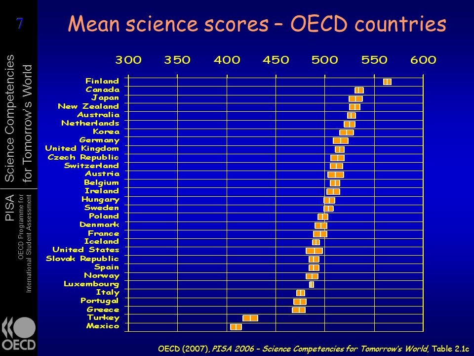 Mean science scores – OECD countries
