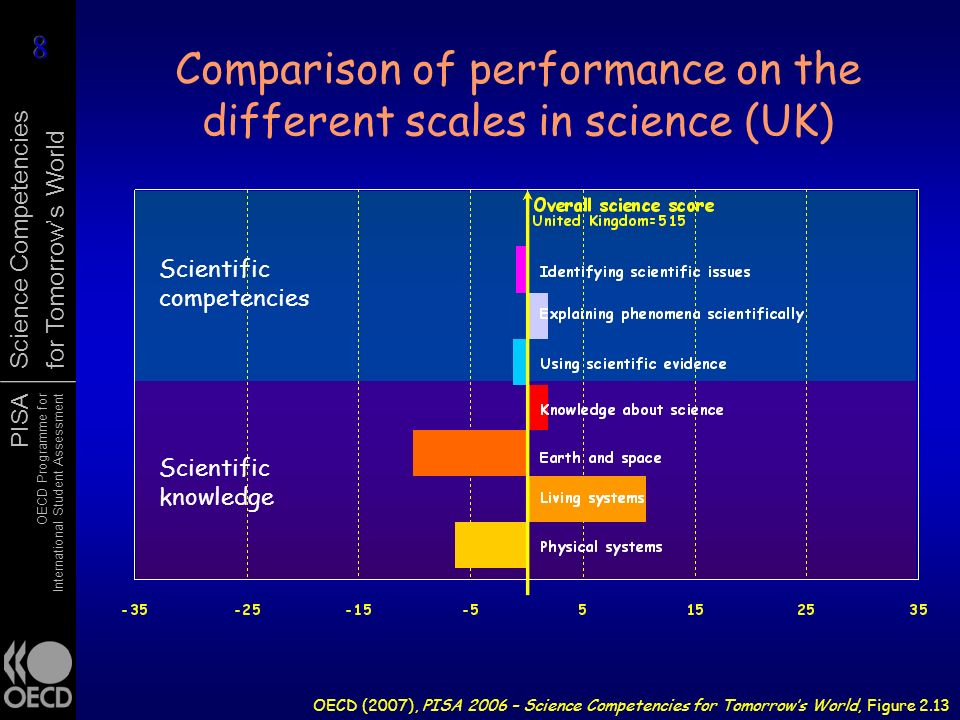 Comparison of performance on the different scales in science (UK)