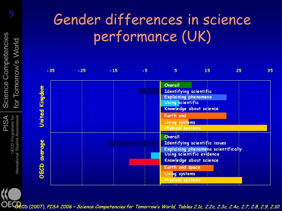Gender differences in science performance (UK)