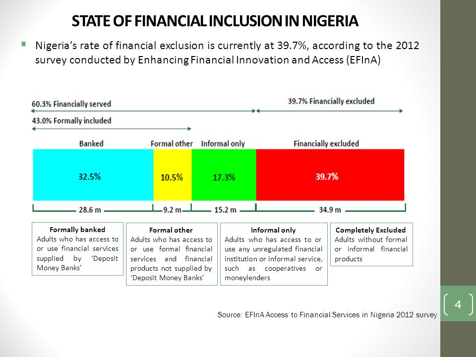 STATE OF FINANCIAL INCLUSION IN NIGERIA