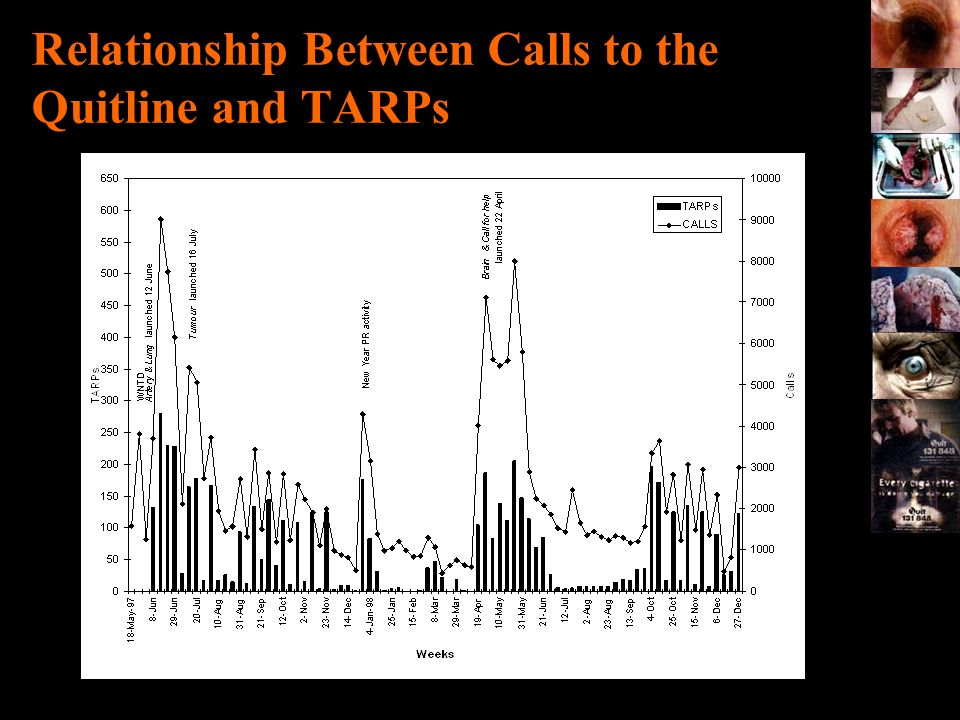 Relationship Between Calls to the Quitline and TARPs