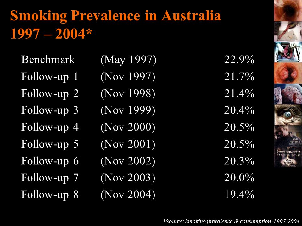 Smoking Prevalence in Australia 1997 – 2004*