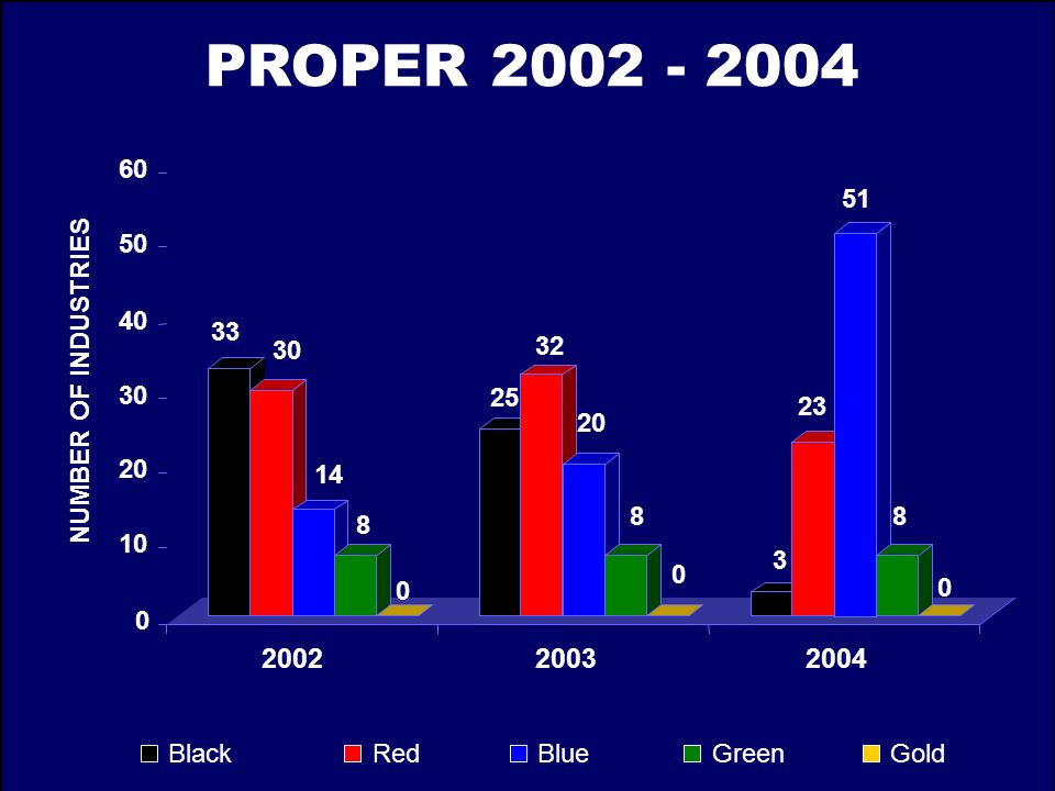 PROPER 2002 - 2004 60. 51. 50. 40. 33. 30. 32. NUMBER OF INDUSTRIES. 30. 25. 23. 20. 20.
