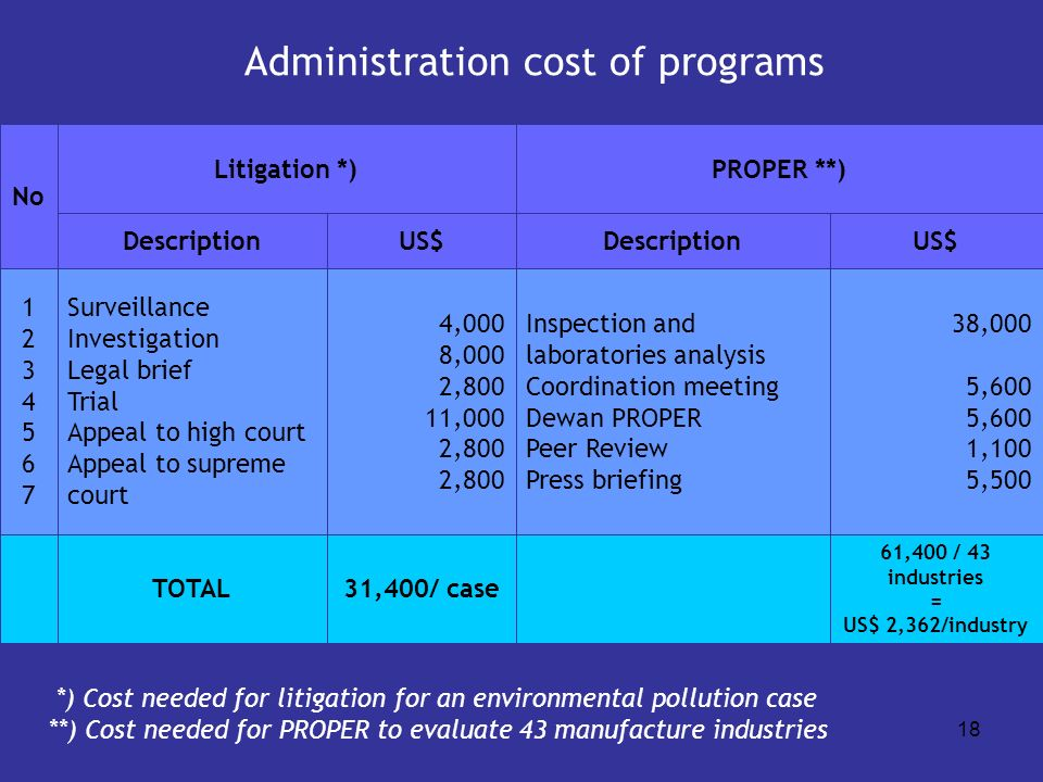 Administration cost of programs