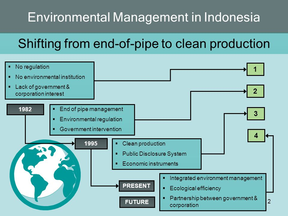 Environmental Management in Indonesia