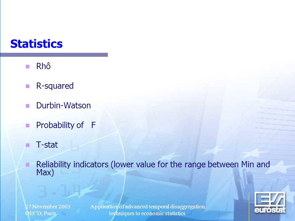Statistics Rhô R-squared Durbin-Watson Probability of F T-stat