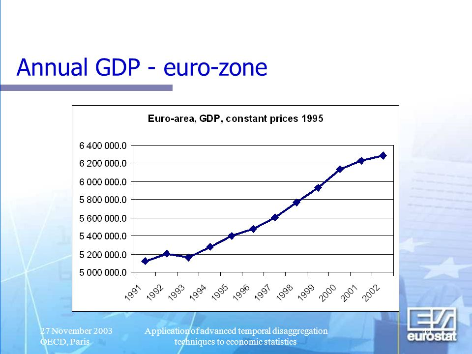 Annual GDP - euro-zone 27 November 2003 OECD, Paris