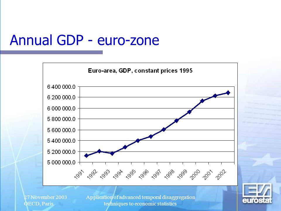 Annual GDP - euro-zone 27 November 2003 OECD, Paris