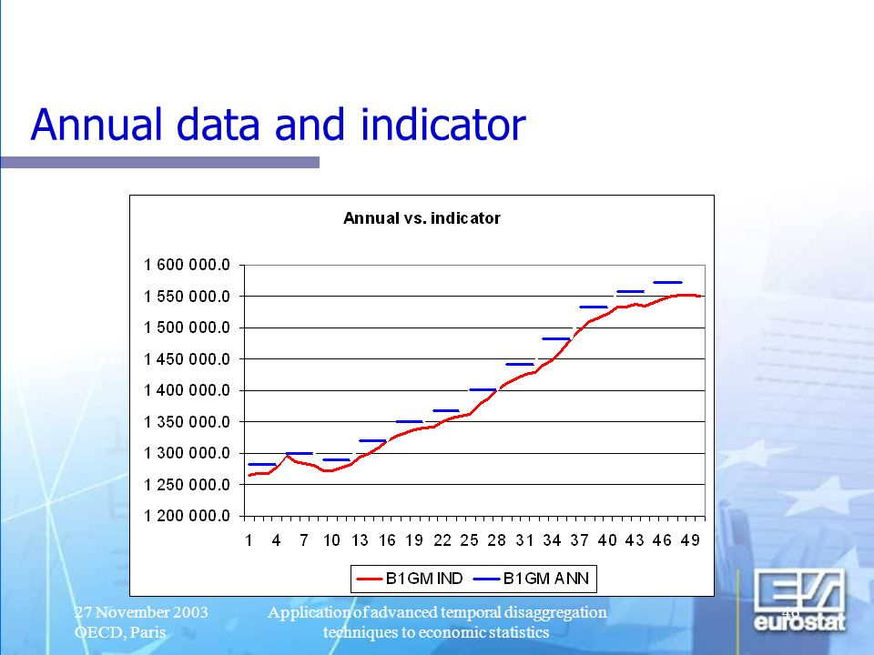 Annual data and indicator
