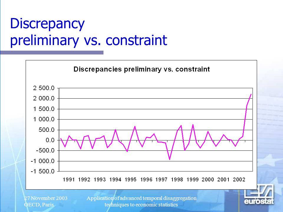 Discrepancy preliminary vs. constraint