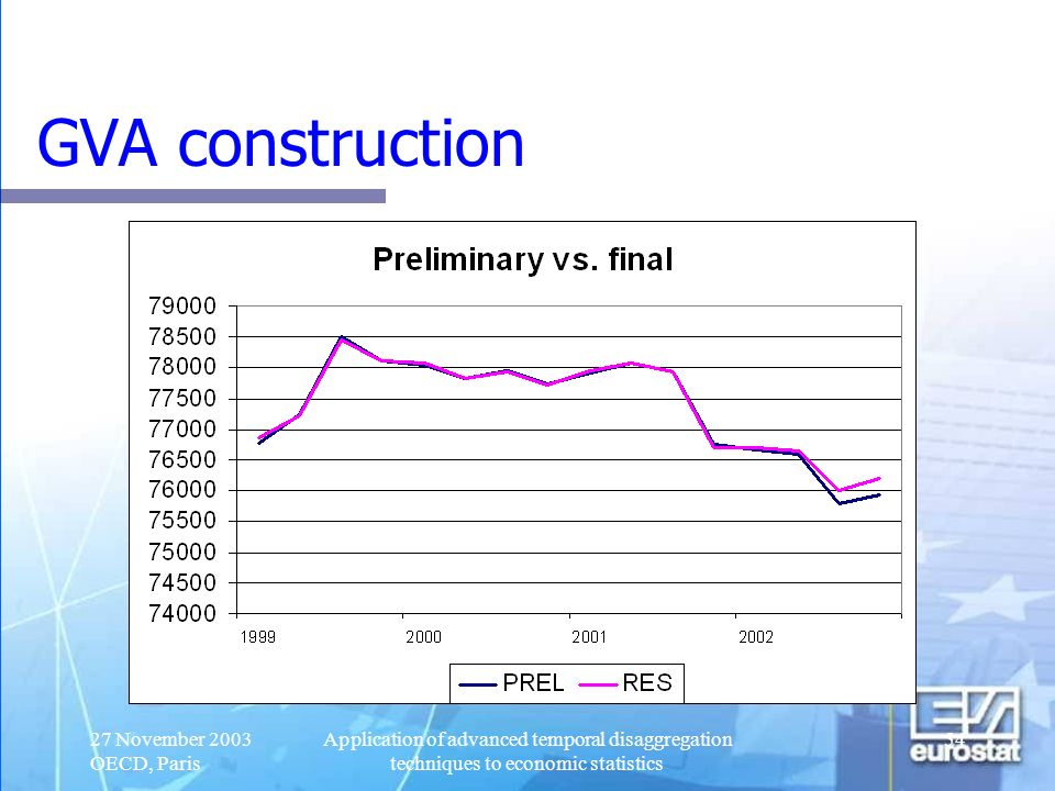 GVA construction 27 November 2003 OECD, Paris