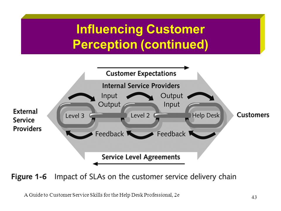 understanding and managing customer perception Marketing scholars have argued that firms should meet or exceed customer expectations in order to achieve customer satisfaction often, however, customer expectations maybe unjustified, infeasible.