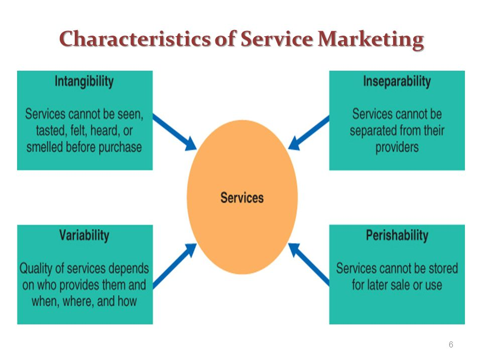 the product and service attributes marketing essay When looking at product classifications, marketing managers divide goods and services based upon the types of consumers that use them - consumer and business to business products consumer.