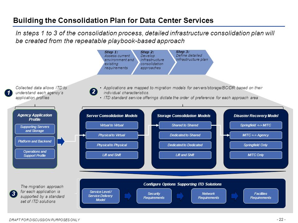 IT Consolidation Working Group Meeting – Agenda - ppt video online download