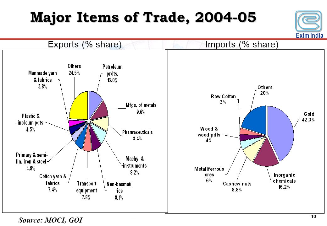 Major Items of Trade, 2004-05 Exports (% share) Imports (% share)