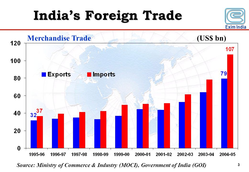 India's Foreign Trade Merchandise Trade (US$ bn)