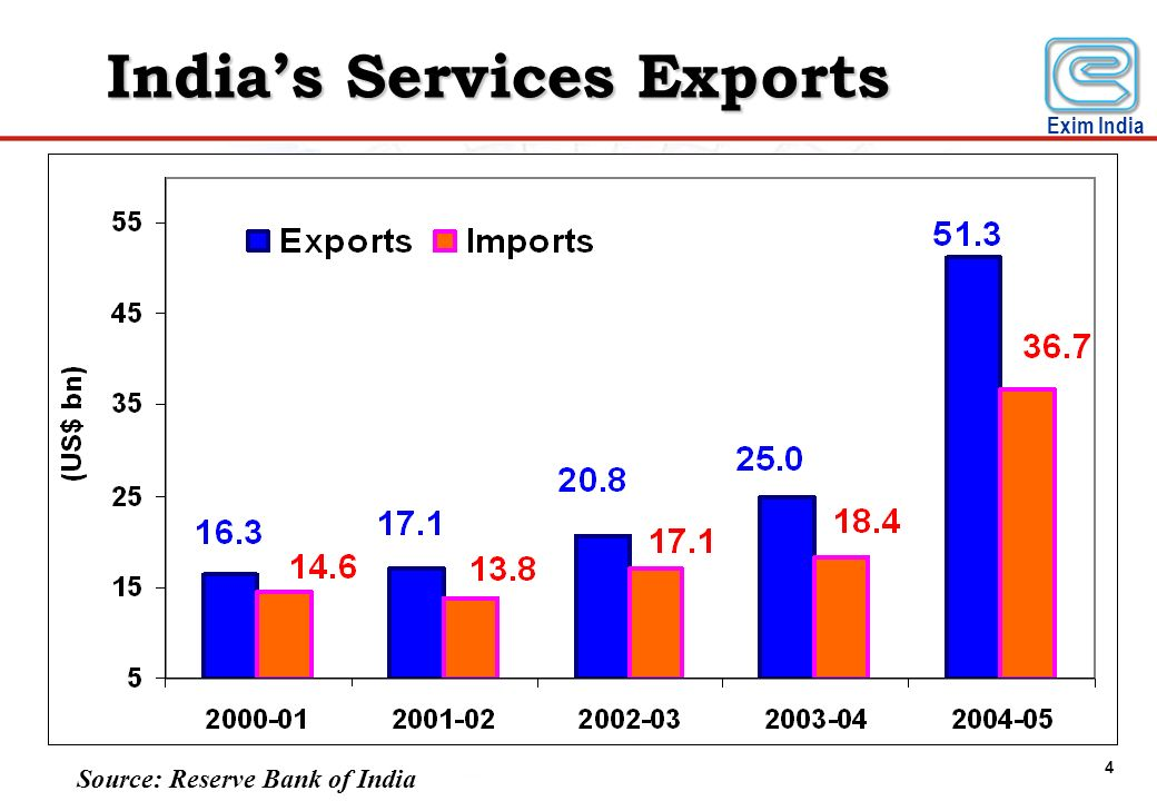 India's Services Exports