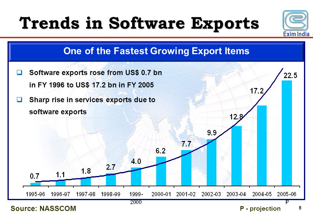 One of the Fastest Growing Export Items