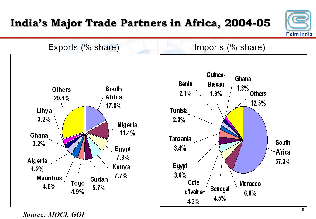 India's Major Trade Partners in Africa, 2004-05
