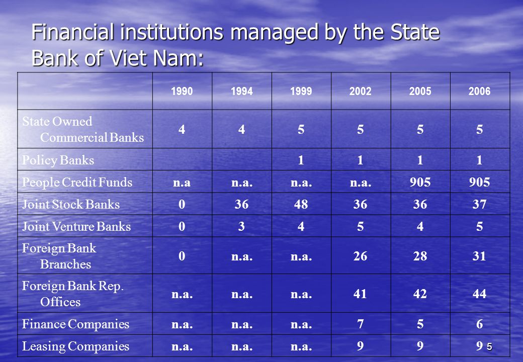 Financial institutions managed by the State Bank of Viet Nam: