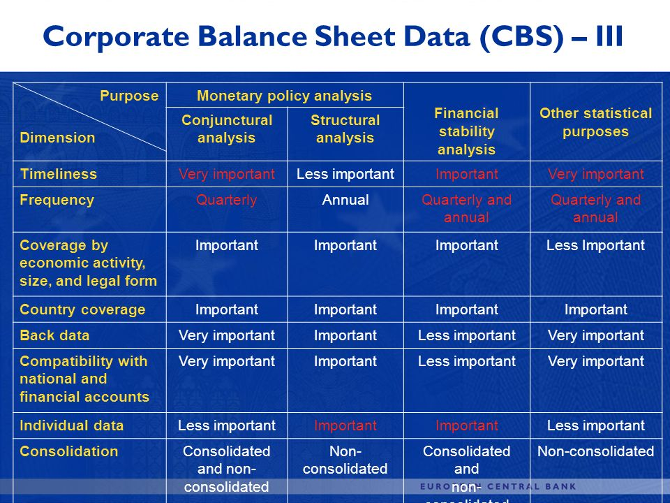 Corporate Balance Sheet Data (CBS) – III