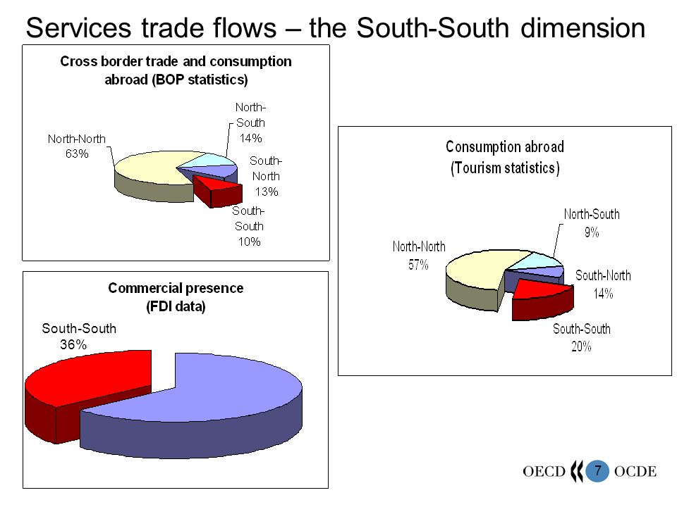 Services trade flows – the South-South dimension