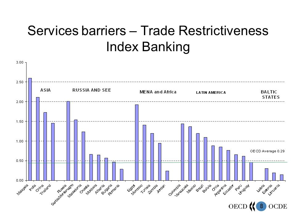 Services barriers – Trade Restrictiveness Index Banking