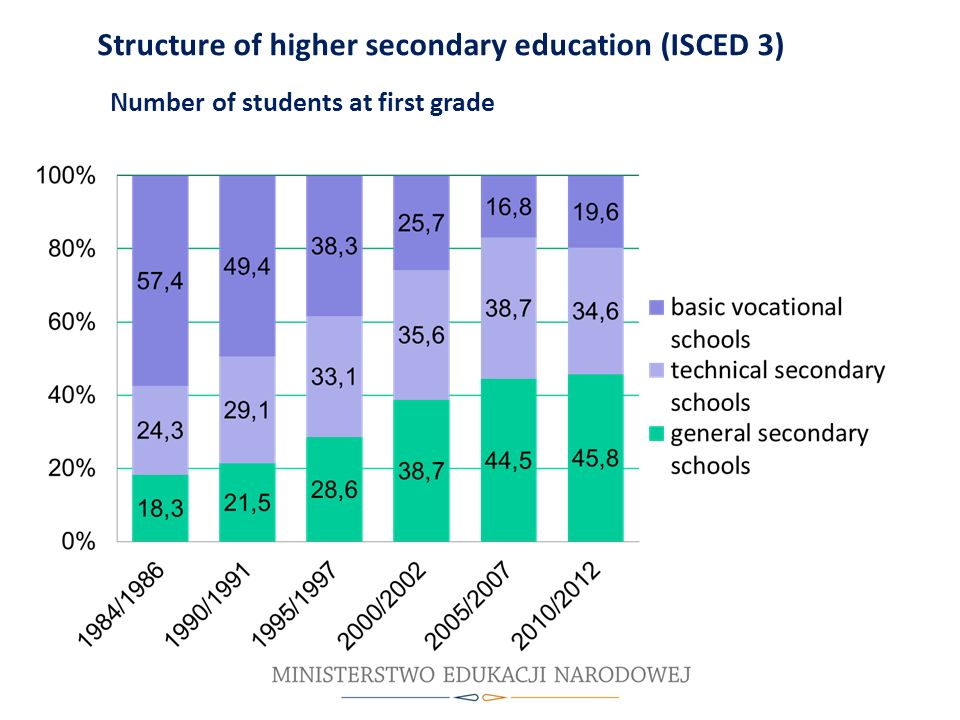Agenda Structure of higher secondary education (ISCED 3)