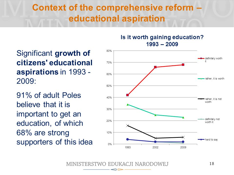 Context of the comprehensive reform – educational aspiration