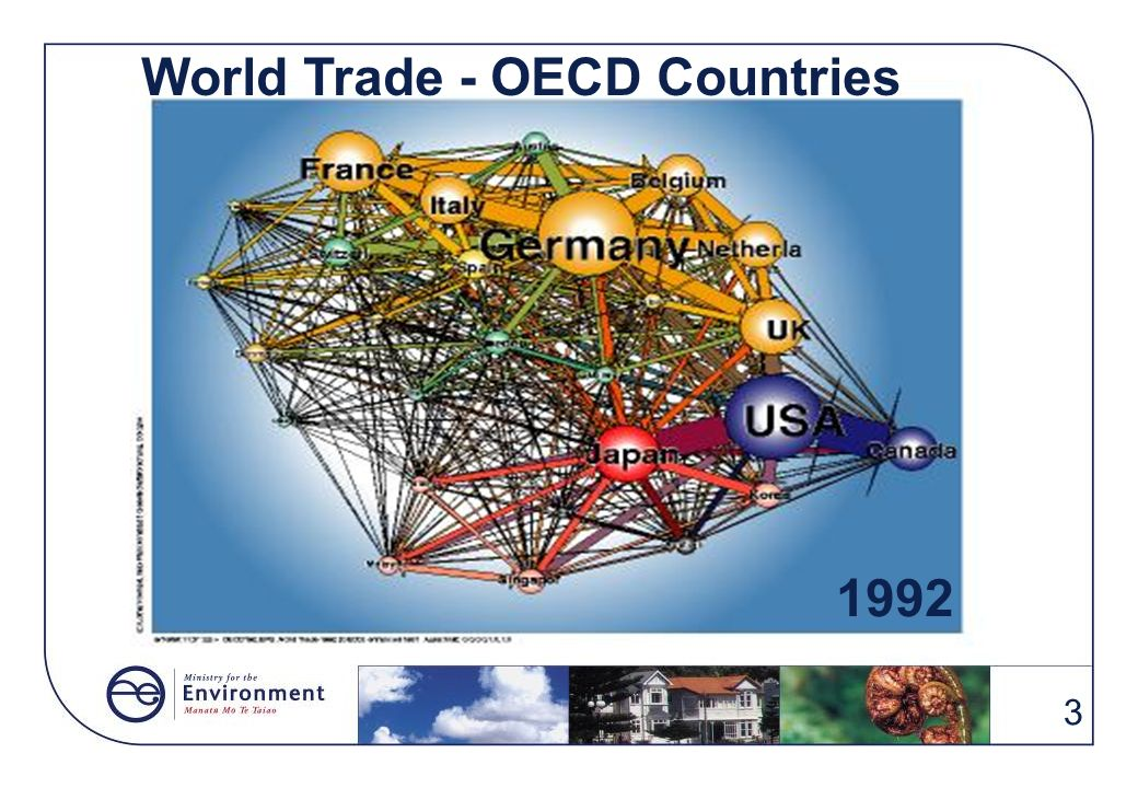 OECD World Trade World Trade - OECD Countries 1992 1992