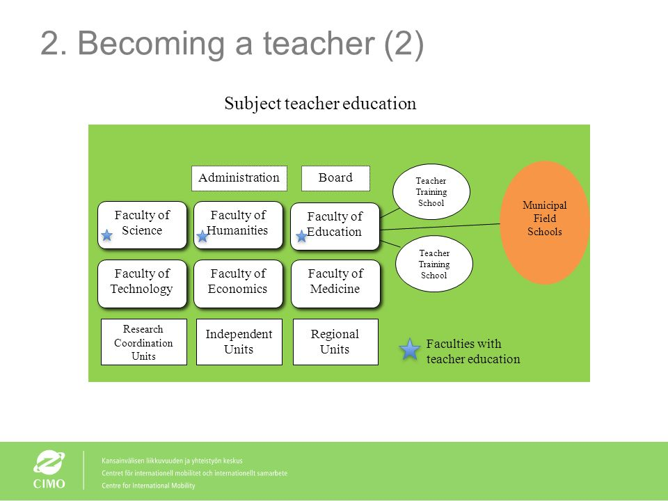 2. Becoming a teacher (2) Subject teacher education Administration
