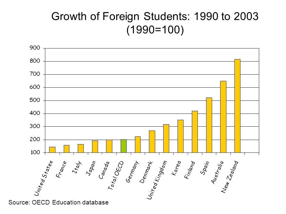 Growth of Foreign Students: 1990 to 2003 (1990=100)