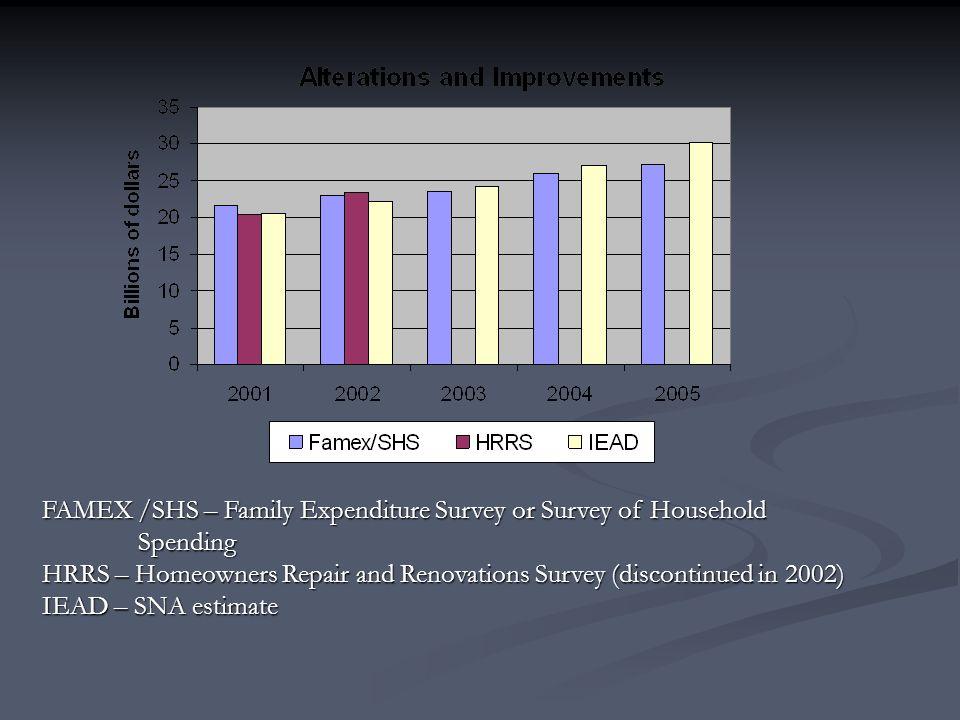 FAMEX /SHS – Family Expenditure Survey or Survey of Household Spending