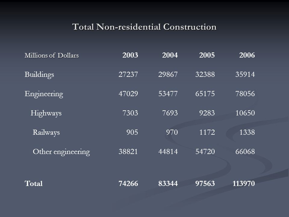 Total Non-residential Construction