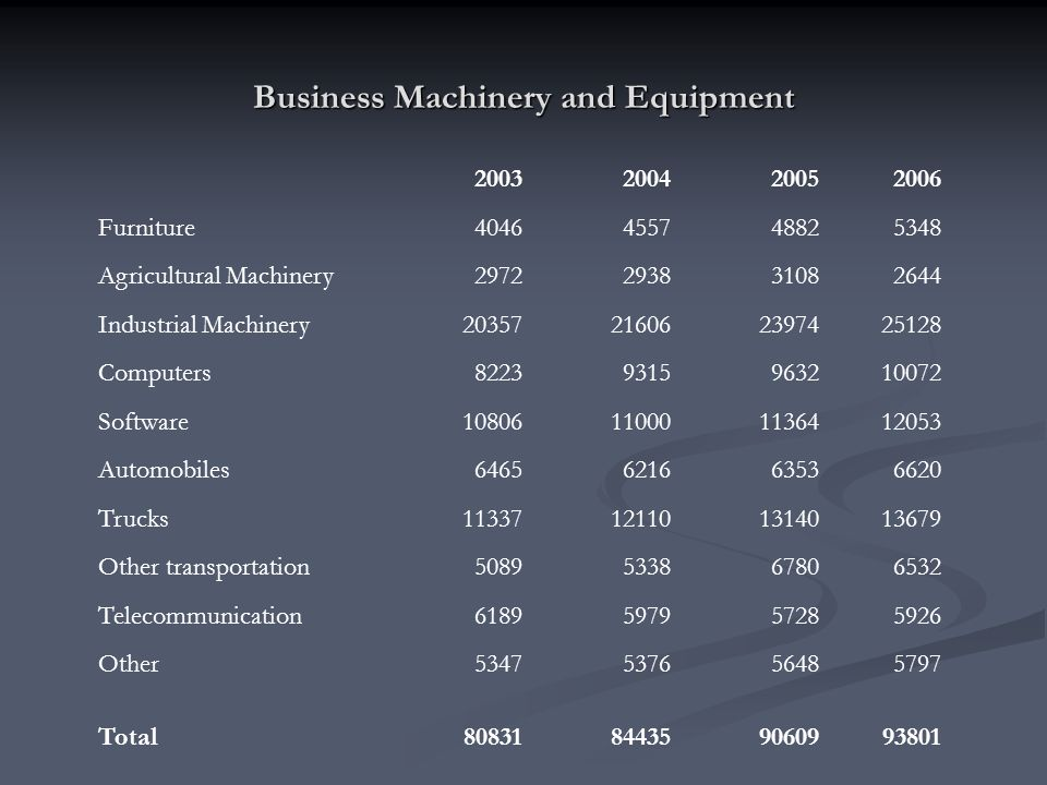Business Machinery and Equipment