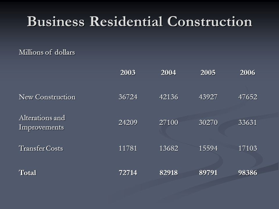 Business Residential Construction