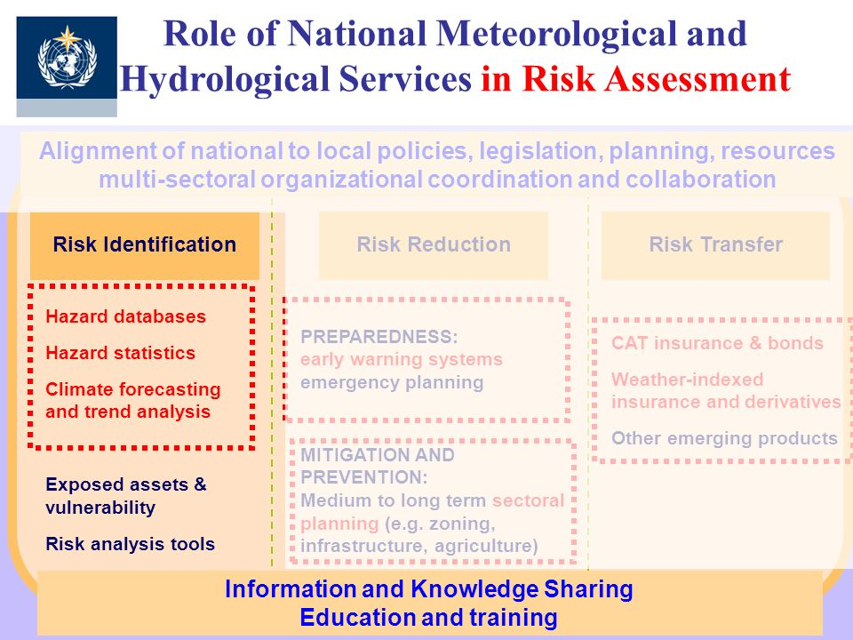 Information and Knowledge Sharing Education and training