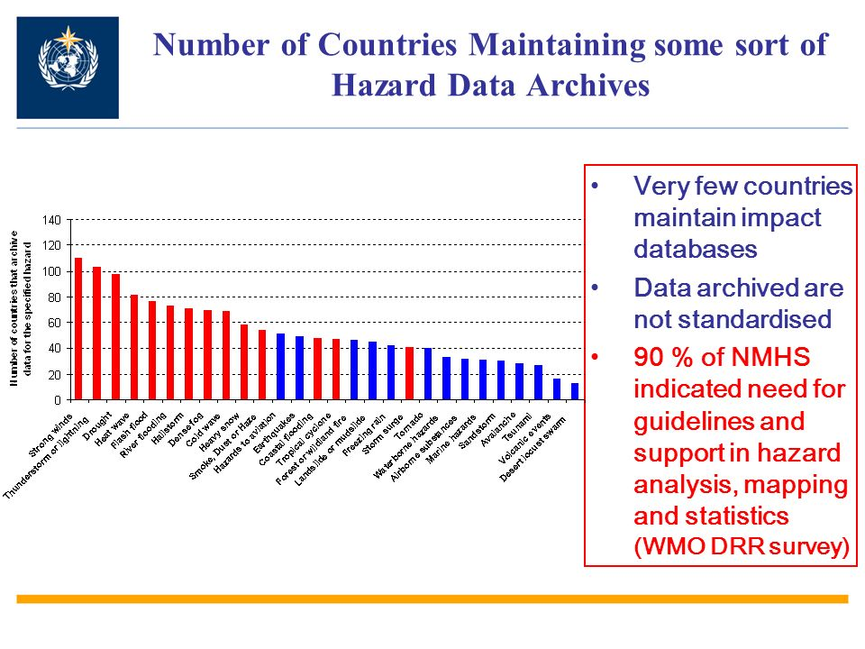 Number of Countries Maintaining some sort of Hazard Data Archives