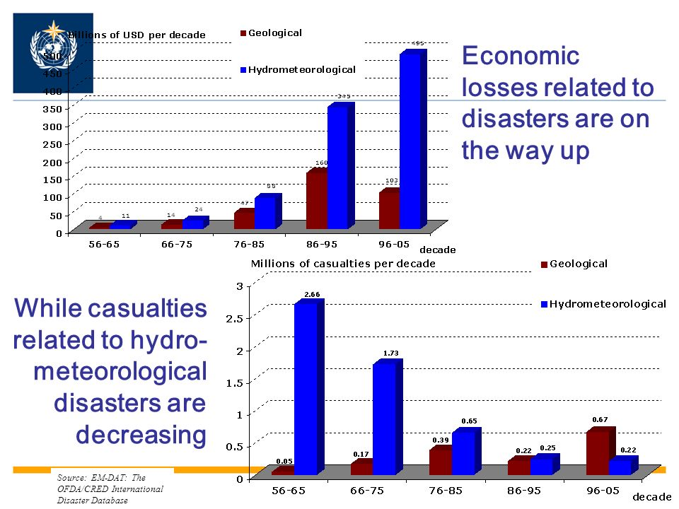 Economic losses related to disasters are on the way up