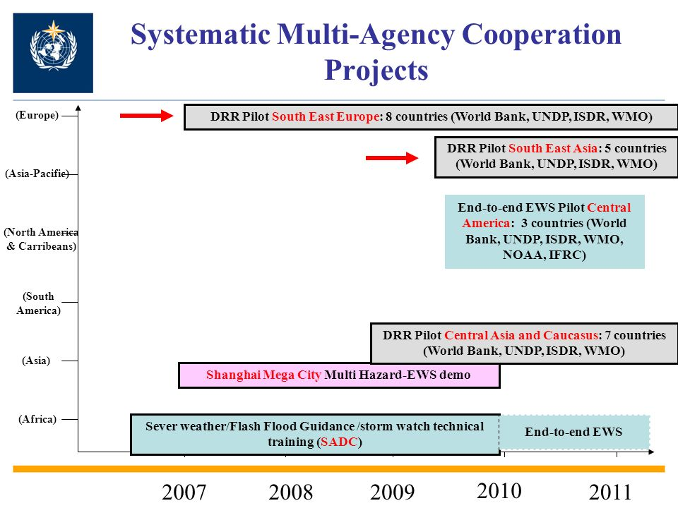 Systematic Multi-Agency Cooperation Projects