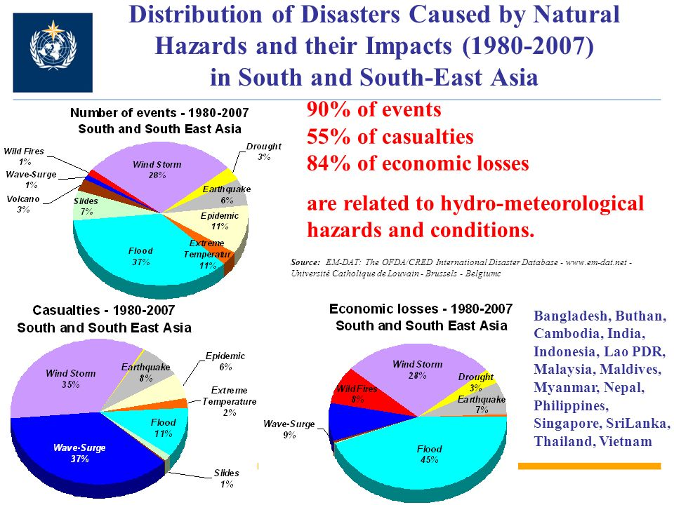 Distribution of Disasters Caused by Natural Hazards and their Impacts ( ) in South and South-East Asia